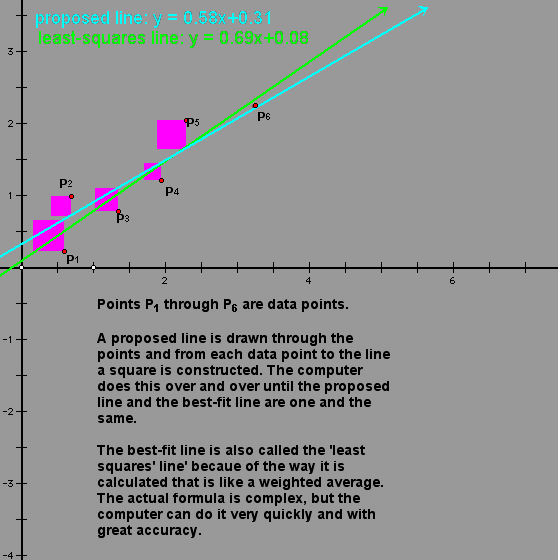 Best fit lines here is a geometric way of visualizing how the best fit line is calculated ccuart Choice Image